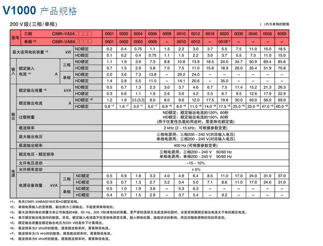 安川变频器v1000,东莞市富创工业自动化设备有限公司