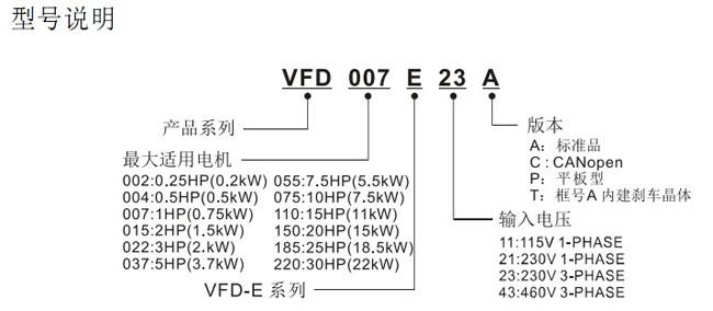 产品特色:支持Fieldbus通讯模块:DeviceNet,Profibus,LonWorksandCANopen 额定电压:220V单/三相 380V三相 功率范围:0.2KW-22KW 产品描述:输出频率0.1~600Hz 模块化设计 内置小型PLC功能 订购热线:13074811870 0592-6154563