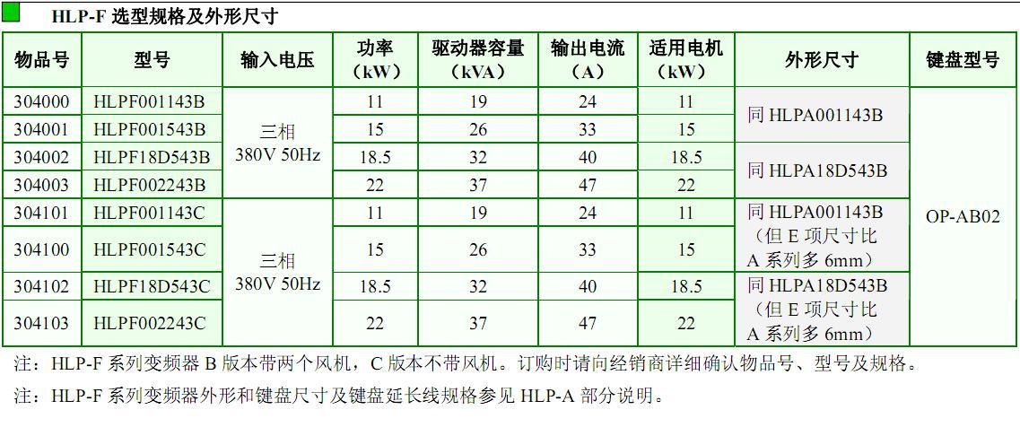 以大规模电机控制IC+专用驱动电路+IGBT为核心,整机可靠性高 对进线电压适应性强,波动可达20% 内置纺纱专用软件(16段速,计米功能,断纱报警等多种功能) 在散热方面进行了专门处理,适合于纺纱等环境温度高、棉絮易堵物多、风机易堵的场合 频率精度高,数字式0.01%(-10 ~ 40);模拟式:0.