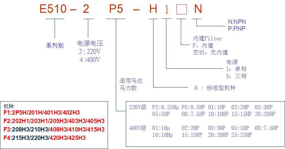 东元变频器e510▋e510变频器▋东元e510▋东元e510器